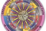 Ciklus doba